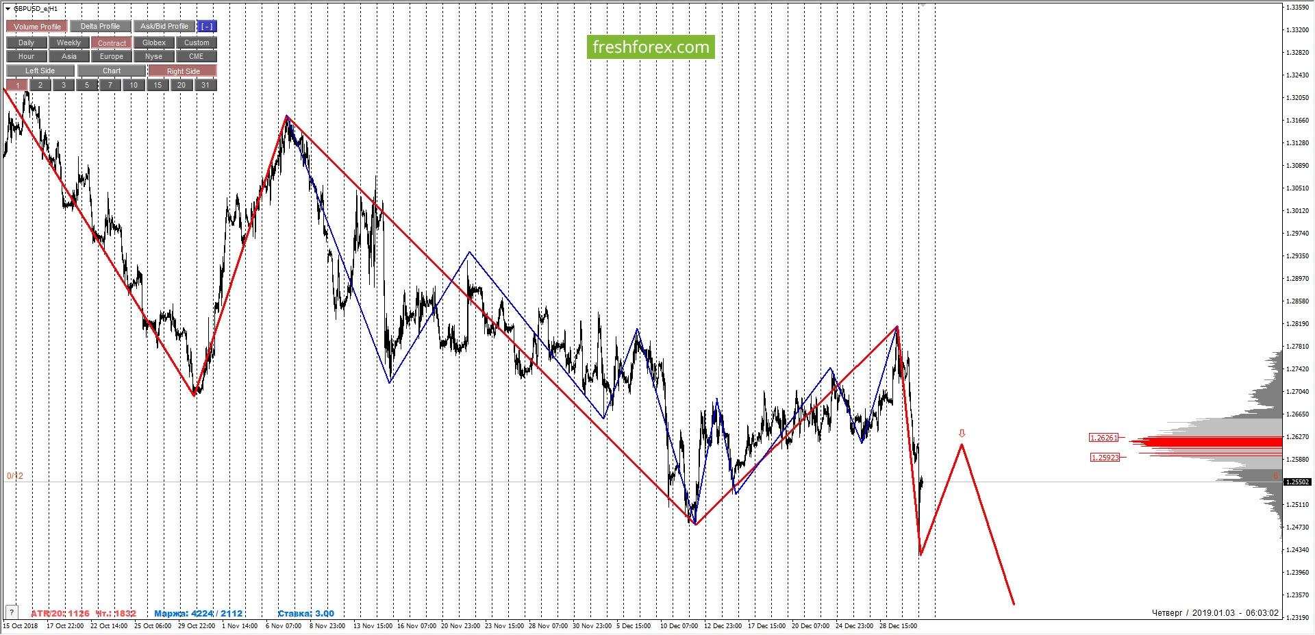 GBPUSD: medium-term sells of the pair.