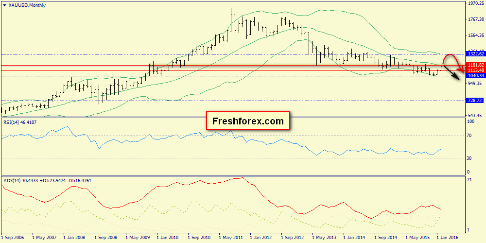 Weekly Review of S&P500, Brent, Gold
