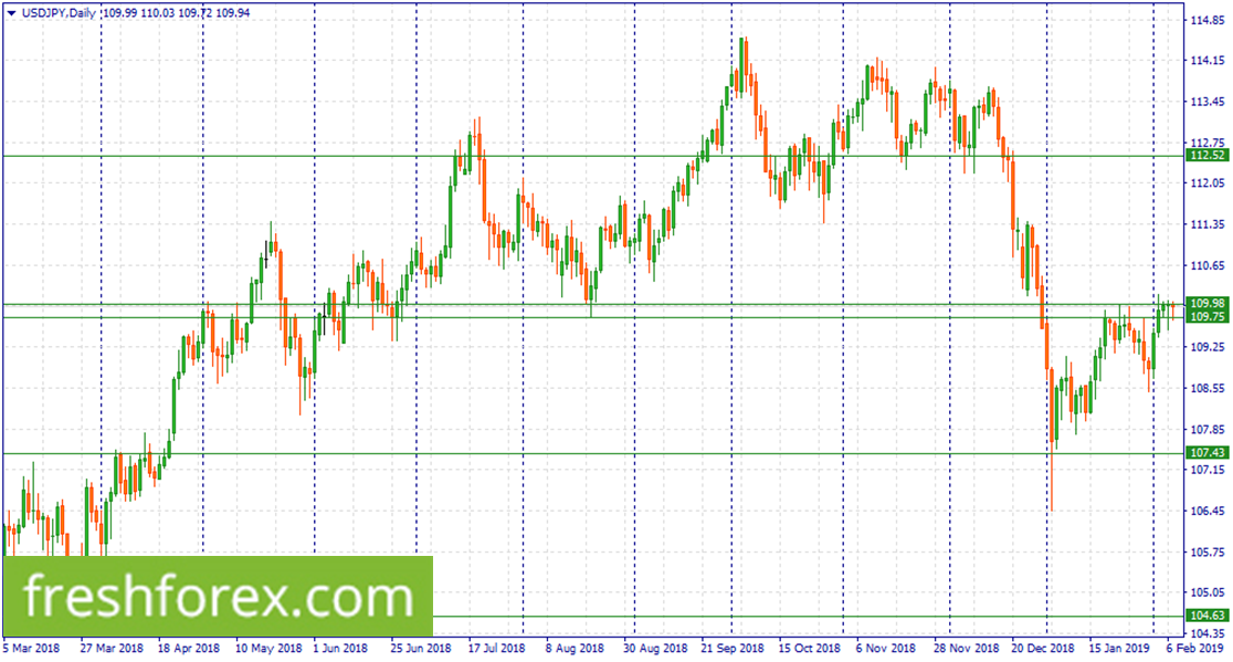 Sell USD within 109.98-209.75