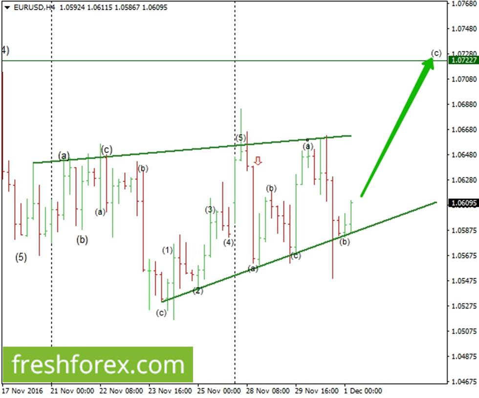 Looking to re-buy euro towards 1.07227