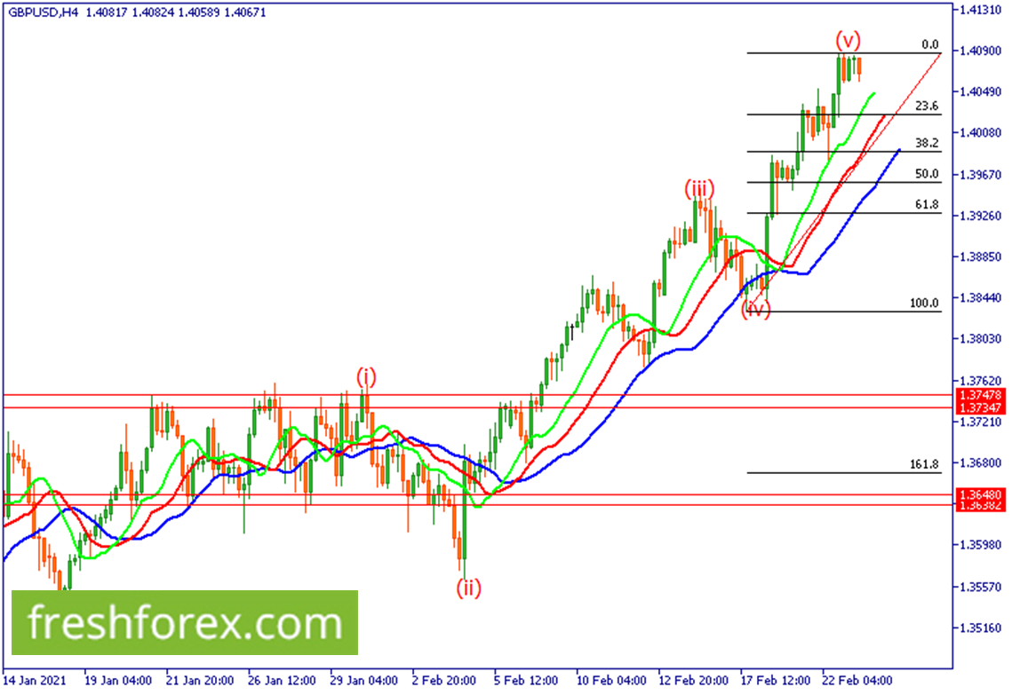 Wait for a pullback towards 38.2% fib level to pick a low risk buy position.