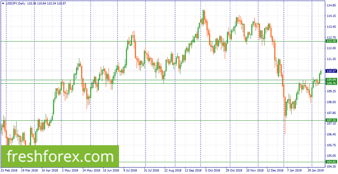 Wait for a correction to 109.99-107.76 to buy USD.