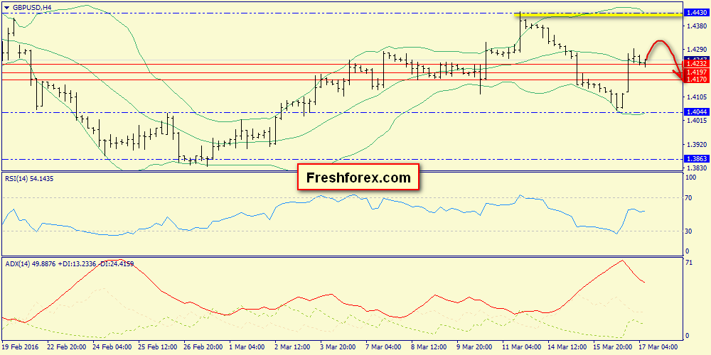 Sell after rising 1.4348 zone
