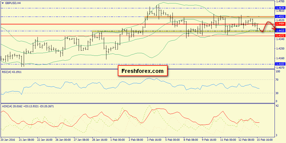 The price will touch zone 1.4372