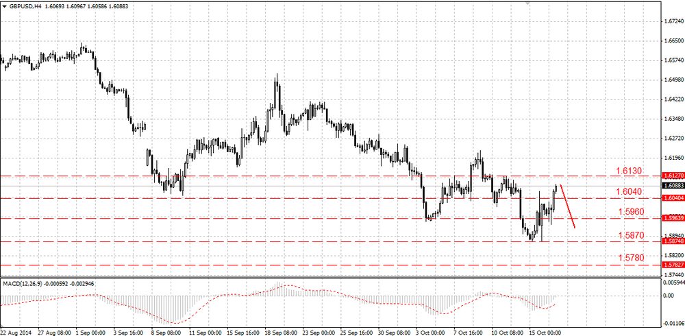 The GBP/USD could not break 1.6400