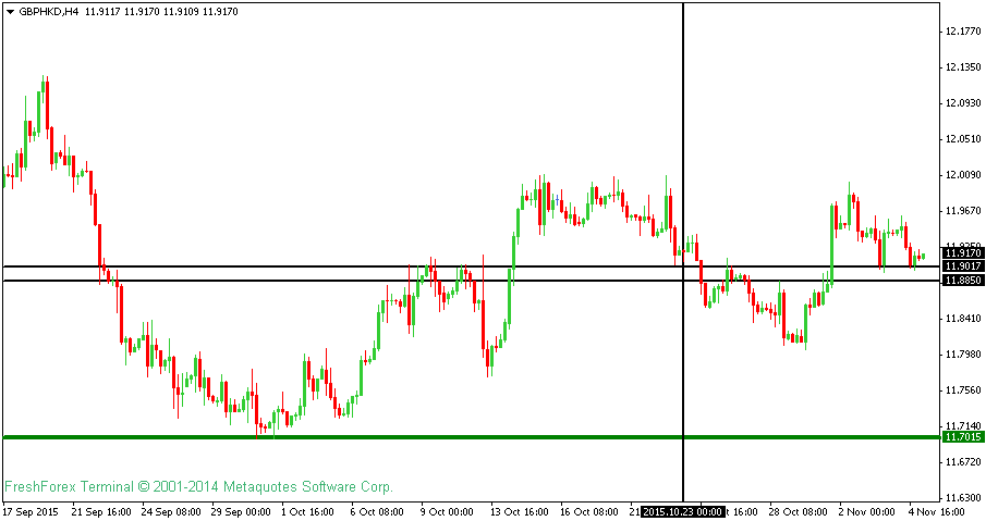 GBPUSD Technical Analysis For 5th November 2015
