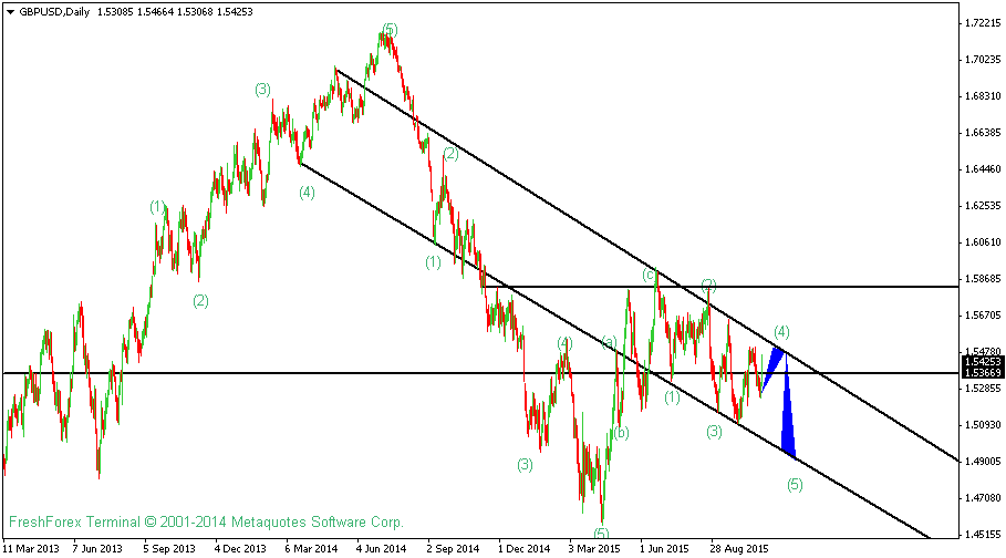 GBPUSD Technical Analysis For 2nd November 2015