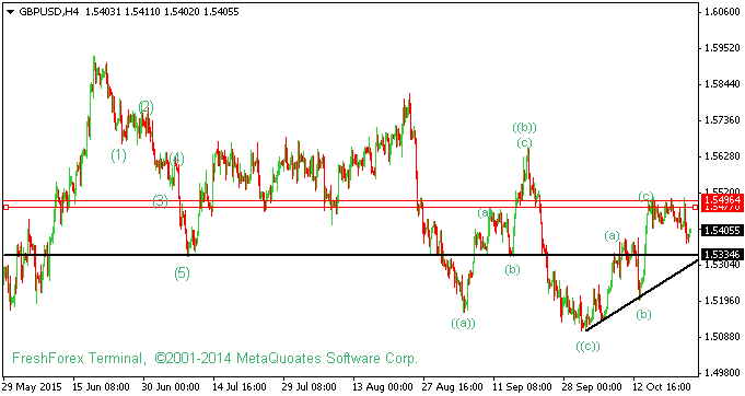 GBPUSD Technical Analysis For 23rd October 2015