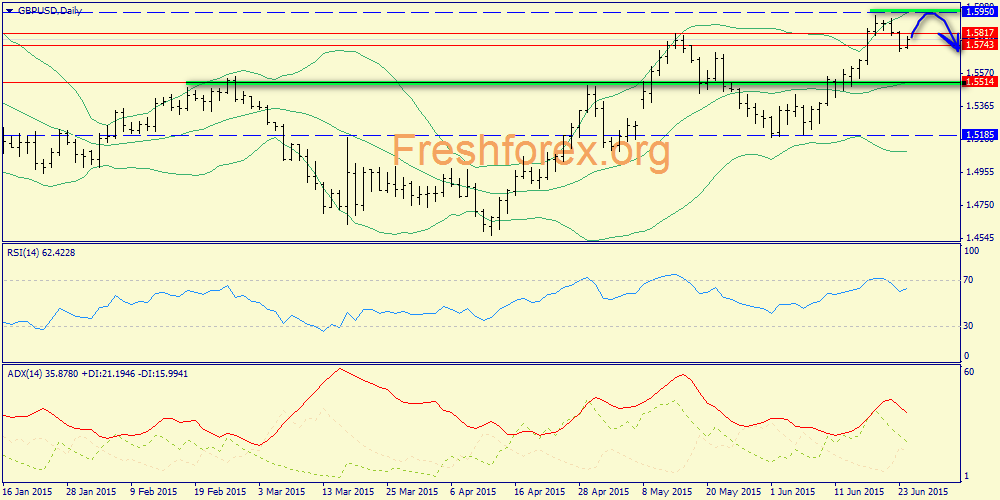 Northern dynamics, but with a strong resistance based at 1.5817