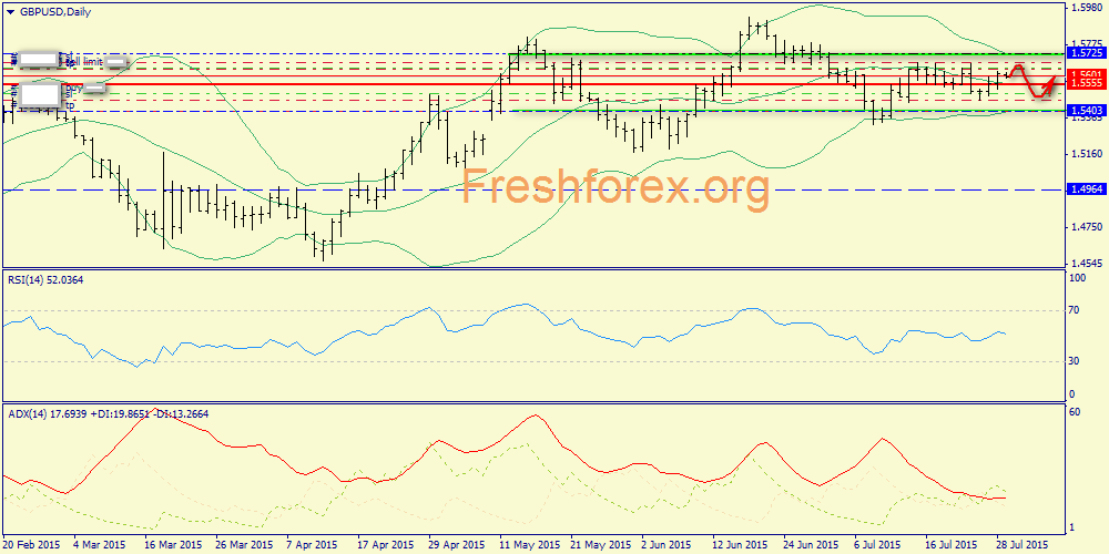 Support 1.5579, resistance1.5630