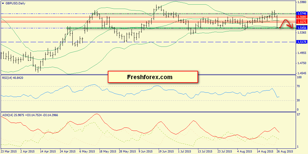 Resistance 1.5575, support 1.5385