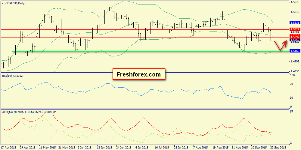 With the breakdown of support 1.5295 target will be 1.5166