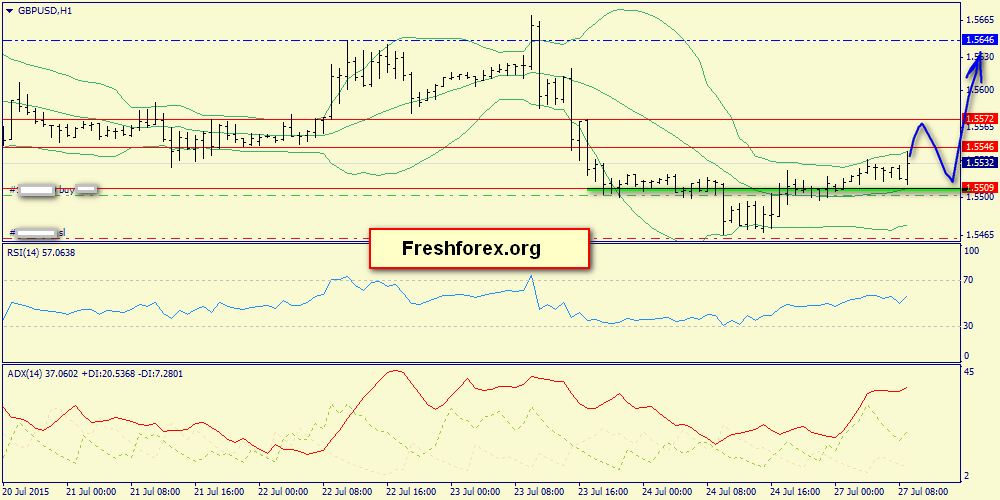 Buying from 1.5509 to 1.5646