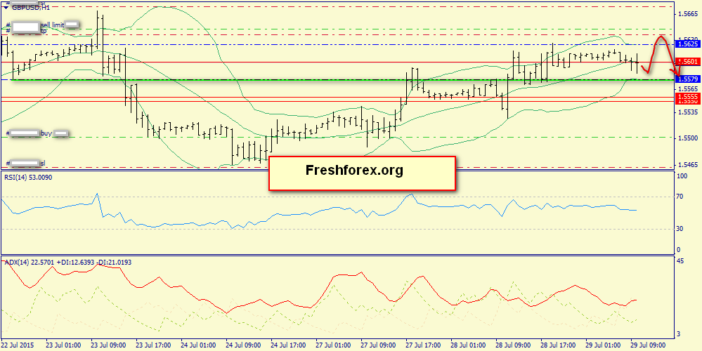 Support 1.5579, resistance 1.5630