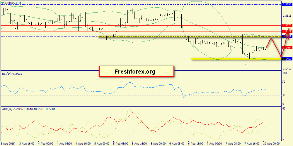 Support 1.5452, resistance 1.5537