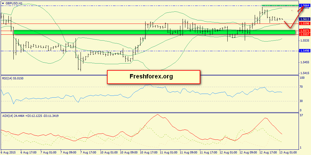 Strong resistance 1.5664