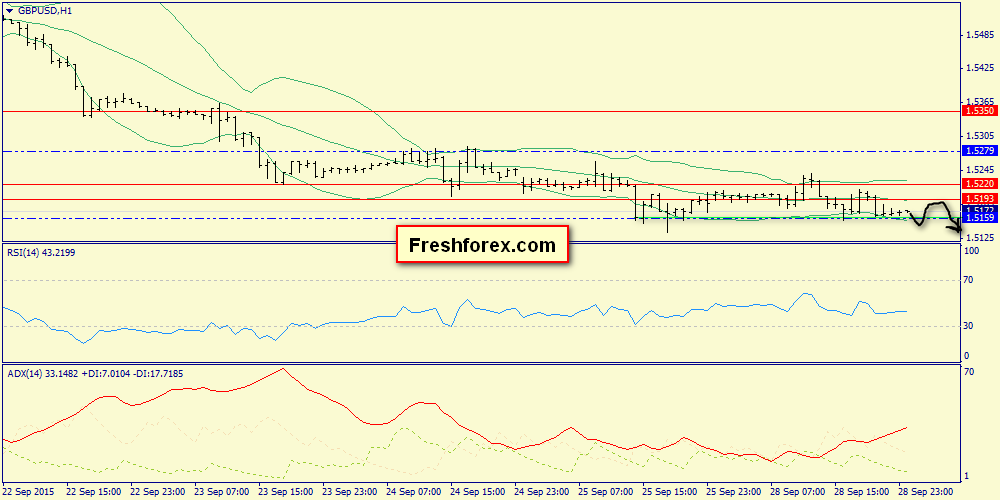 range 1.5159-1.5220 as a preparation for a new phase of decline