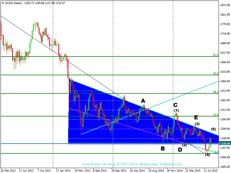 GBP/USD, USD/JPY, Gold weekly review