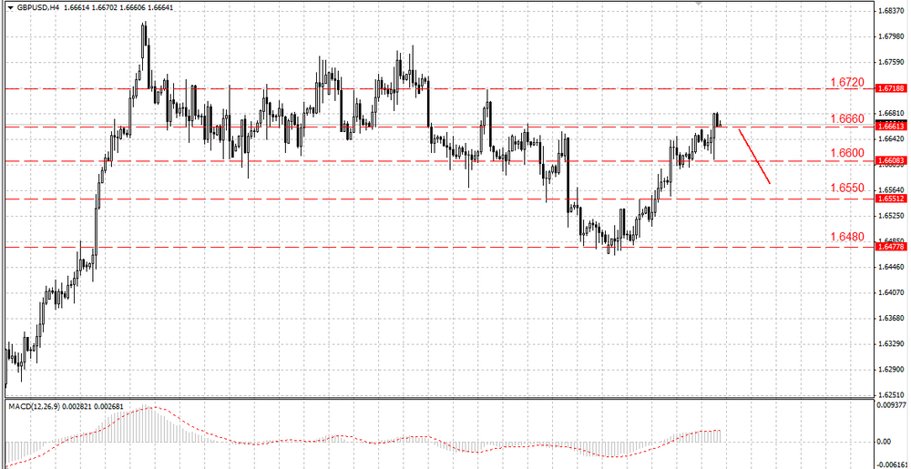The EUR/USD still can fall