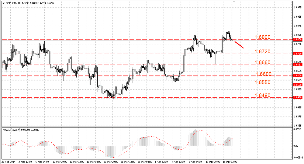 The EUR/USD returned to an intraday minimum