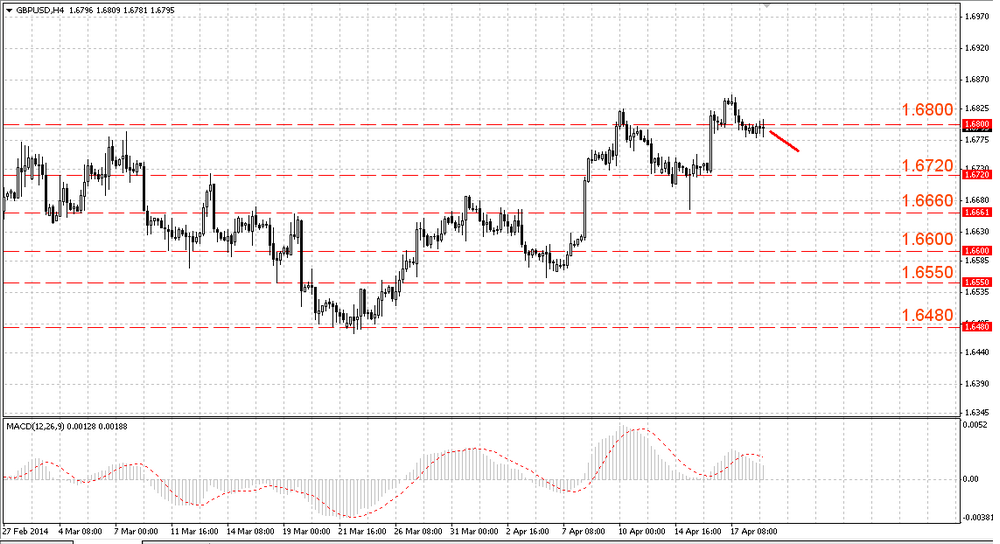 The EUR/USD strives to new peaks