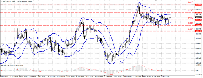 Euro shows a downtrend tendency