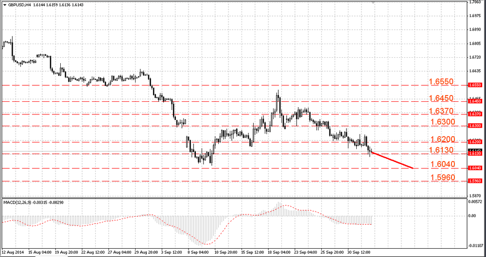 The GBP/USD renewed the three week lows