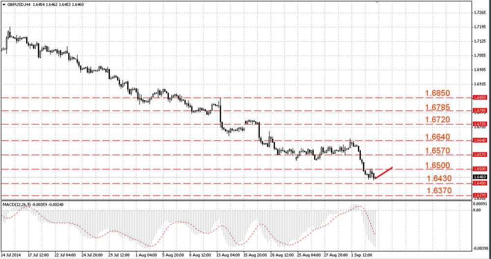 The EUR/USD can break below  1.3100