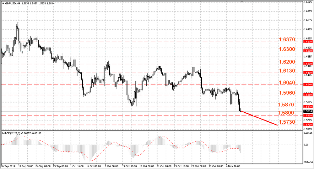 The GBP/USD renewed the year low