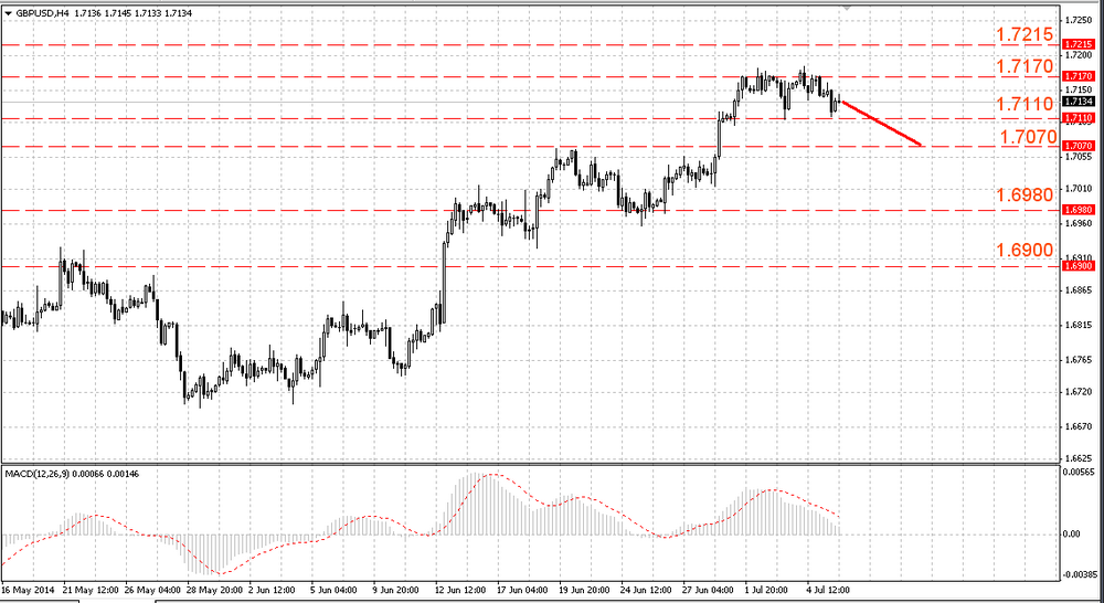 The bears returned to EUR/USD