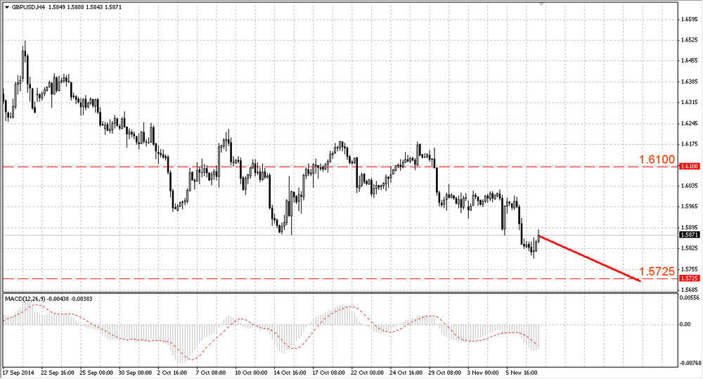 The GBP/USD grew after the USA non farms release
