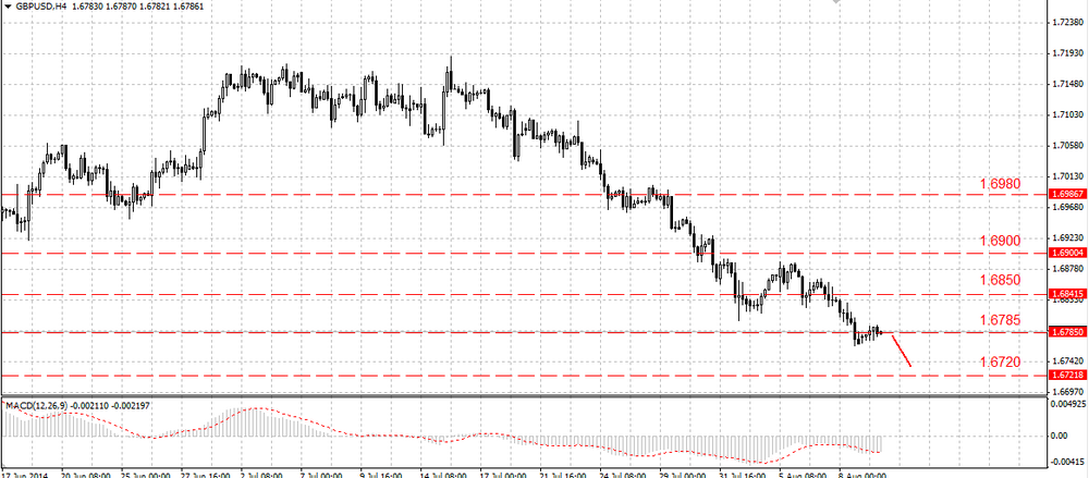The EUR/USD can resume the decrease