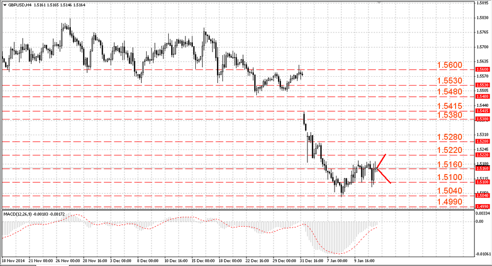 GBP/USD keeps consolidating below 1.5180/90