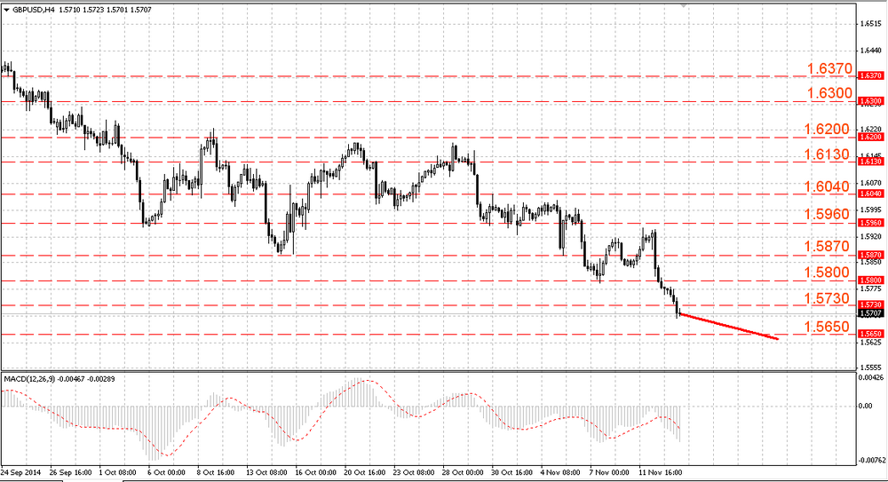 The GBP/USD continued falling in a downward channel