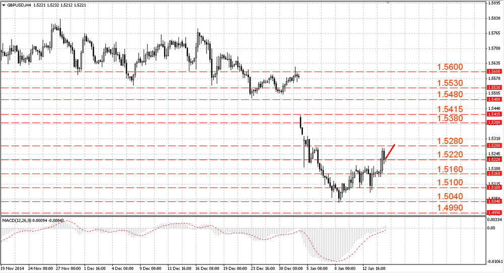 The EUR/USD stopped its recovery