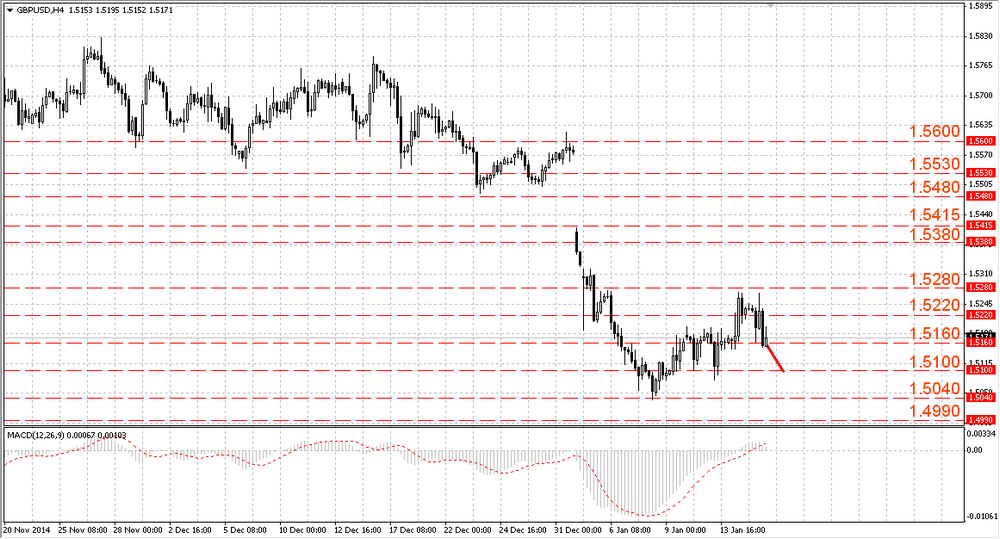 The GBP/USD keeps the correction phase