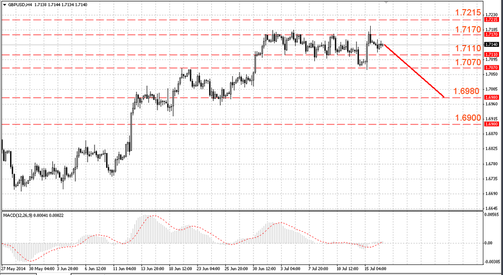 The EUR/USD bears take control over the market