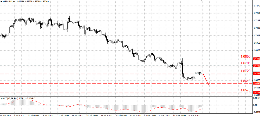 The EUR/USD is about to leave the current range