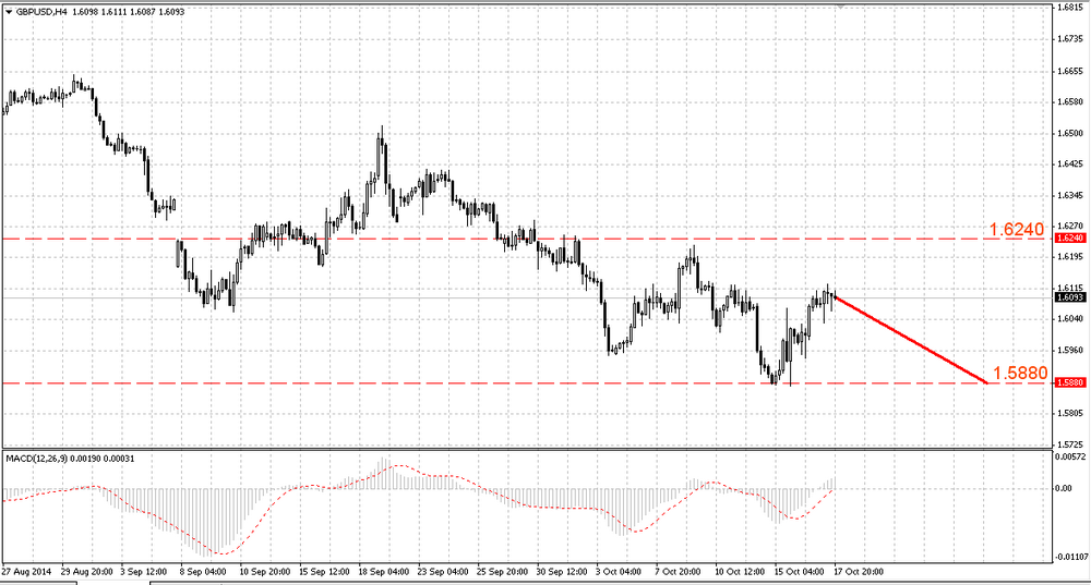The GBP/USD wants to leave the current range