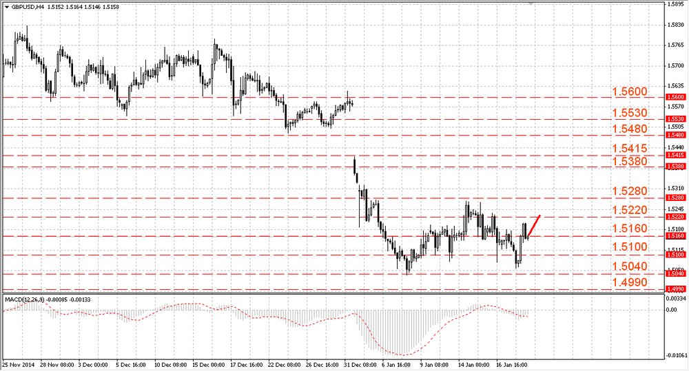 The EUR/USD is consolidating at 1.1600
