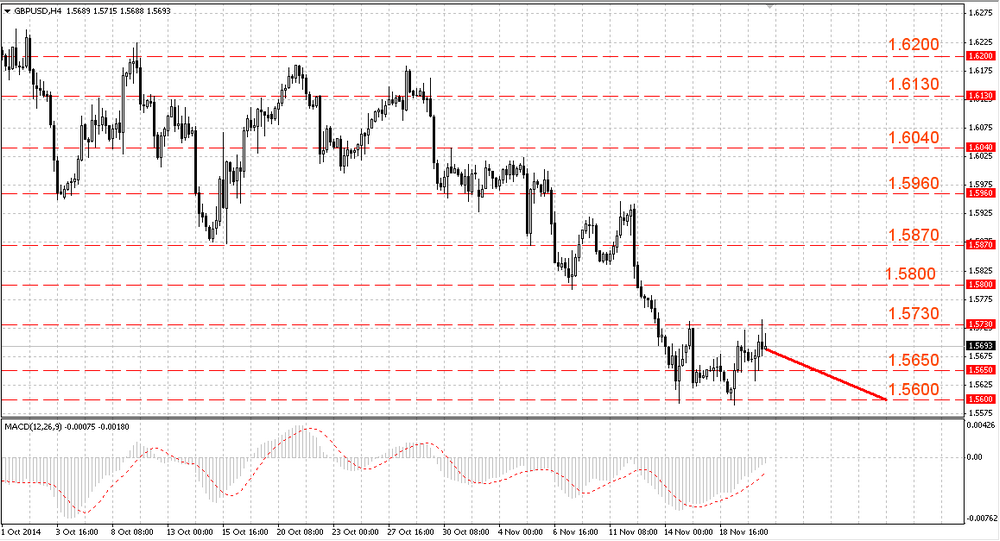 The EUR/USD weakened after PMI