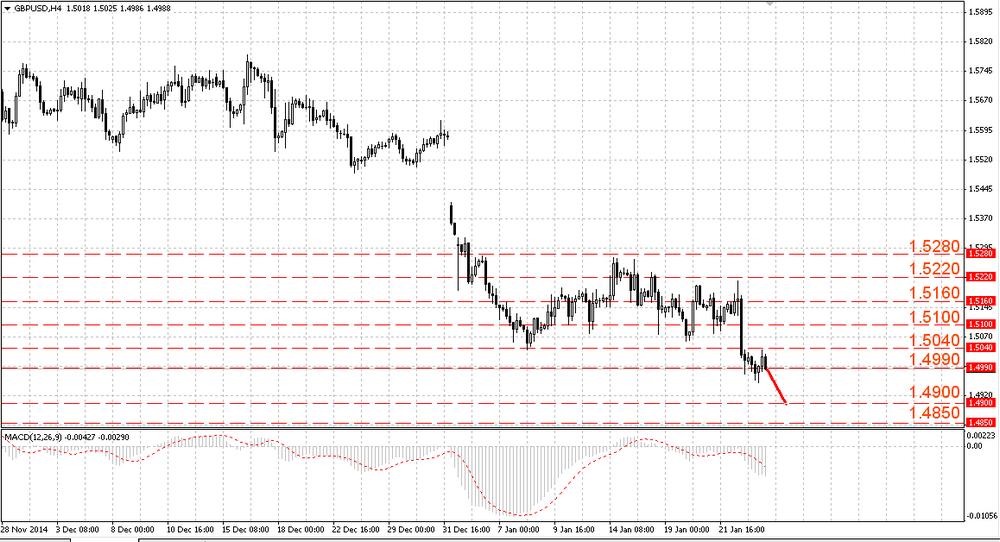 The EUR/USD renewed the 12-year minimum