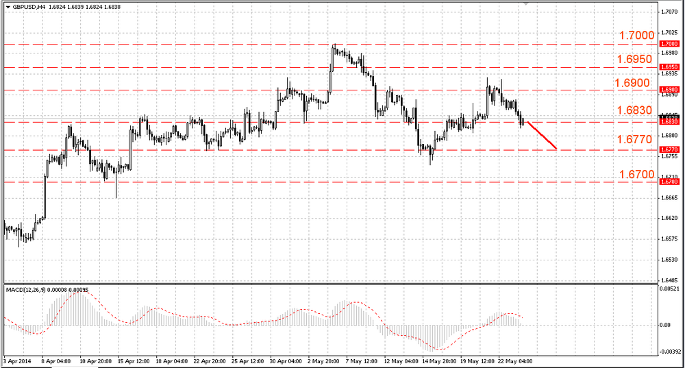 The EUR/USD is in a consolidation phase