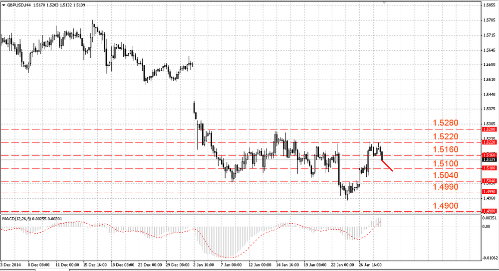 The EUR/USD fell more before to launch a correction
