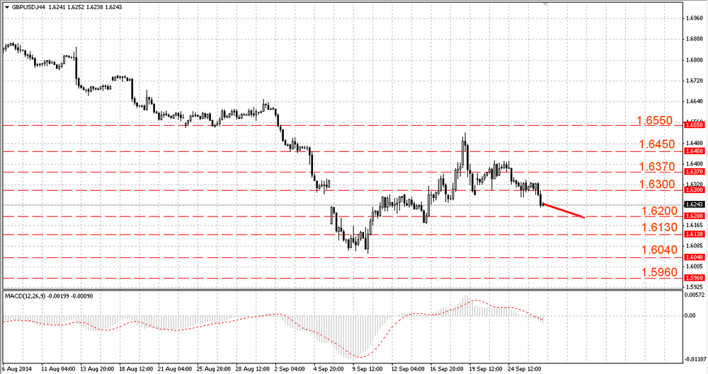 EUR/USD consolidated below 1.2700