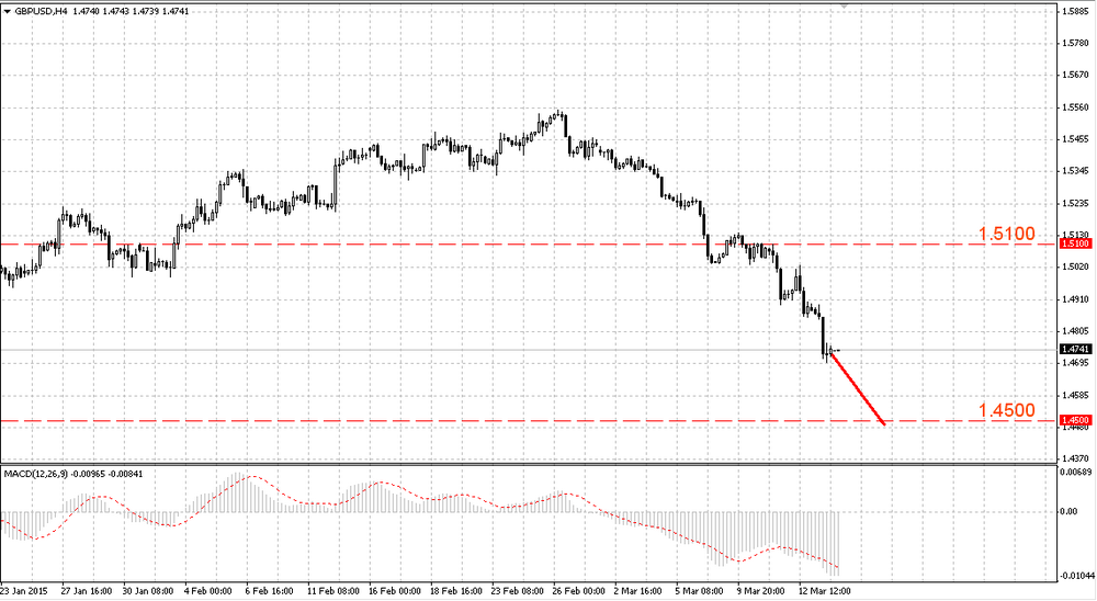 The GBP/USD may continue its falling