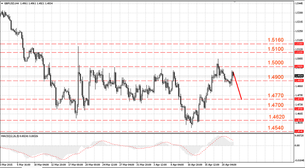 The EUR/USD returned to local highs at 1.0750