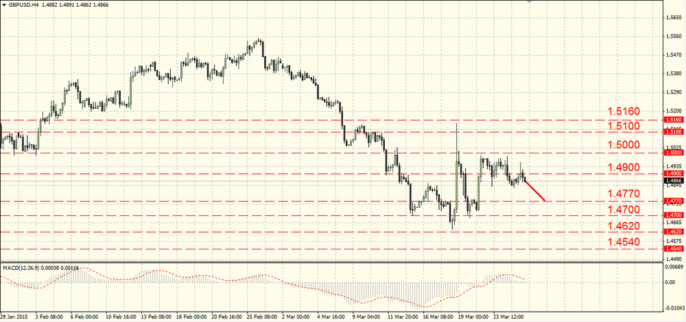 The EUR/USD may return to sales soon