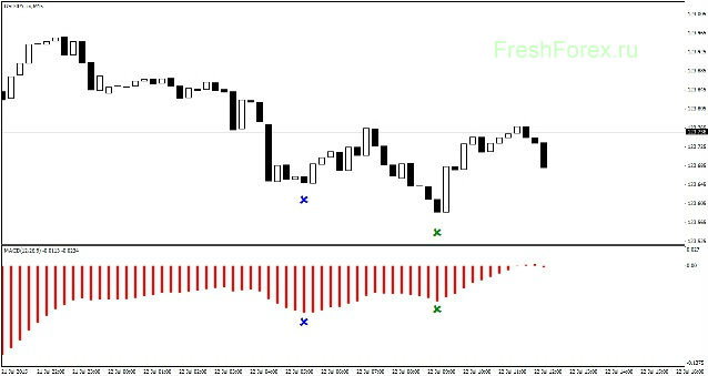 Application of MACD Indicator