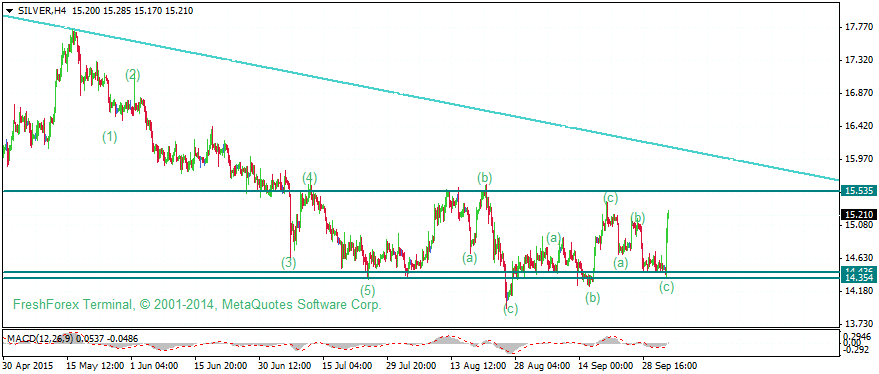 Gold, Oil, Silver Weekly Analysis